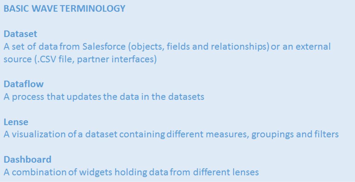 Salesforce Analytics Cloud - Basic Terminology