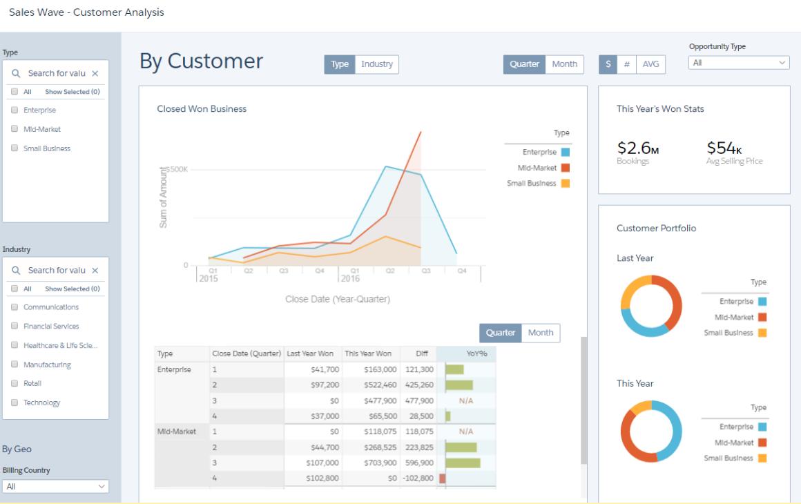 Salesforce Analytics Cloud - Sales Wave Dashboard