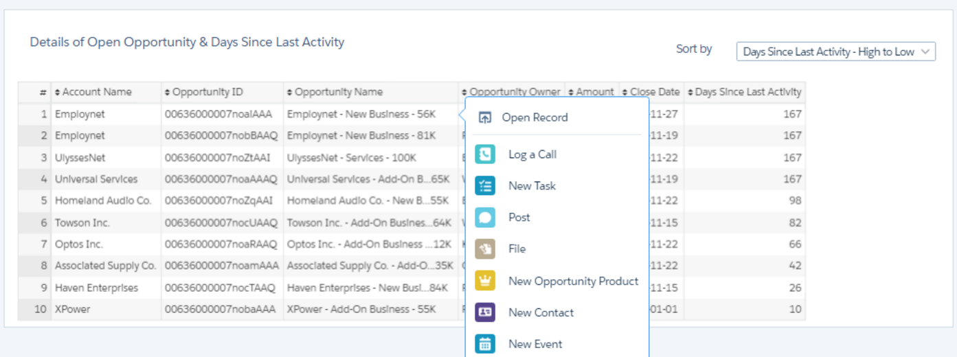 Salesforce Analytics Cloud - Actionable Insights
