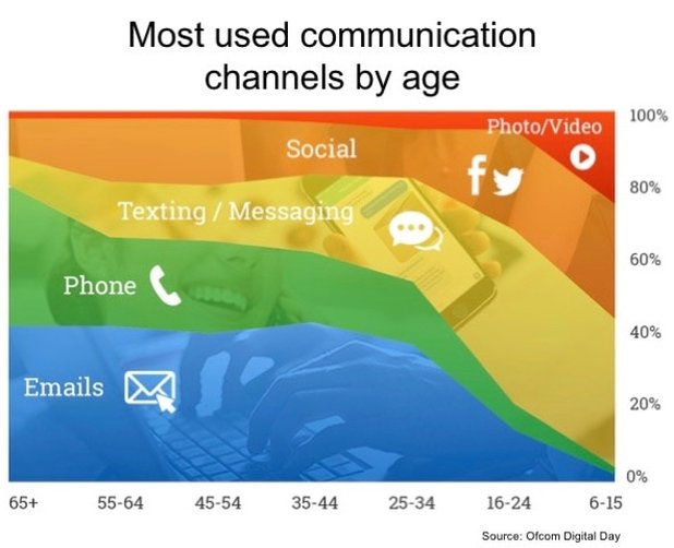 social media in customer service - most used channels