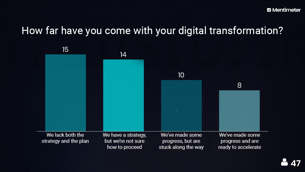 digital transformation survey