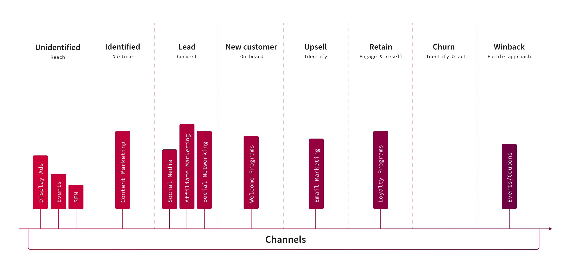 customer journey gap analysis