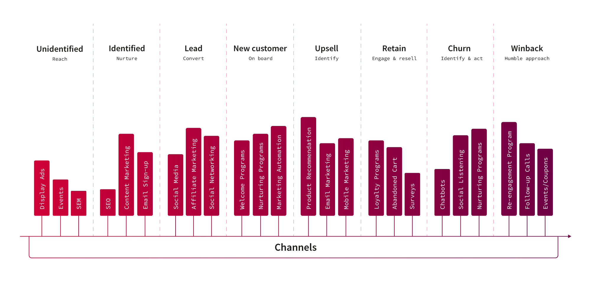 customer journey across channels