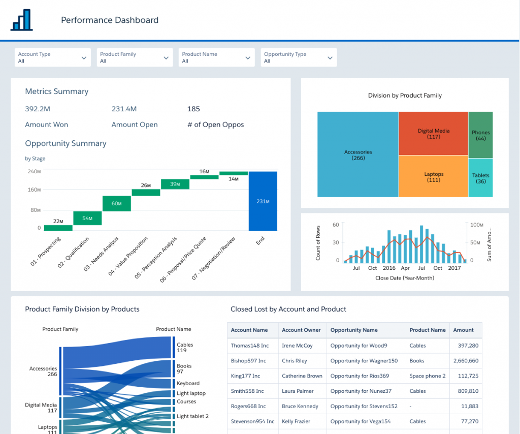 Einstein Analytics Dashboard