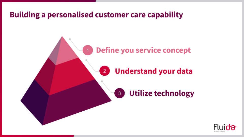 Building a personalized customer care capability