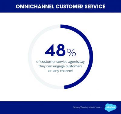 human centric service: salesforce omnichannel