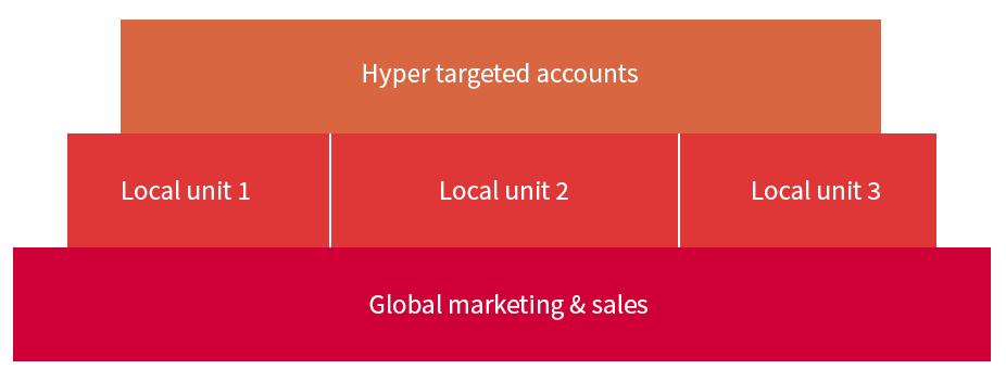 marketing automation governance model